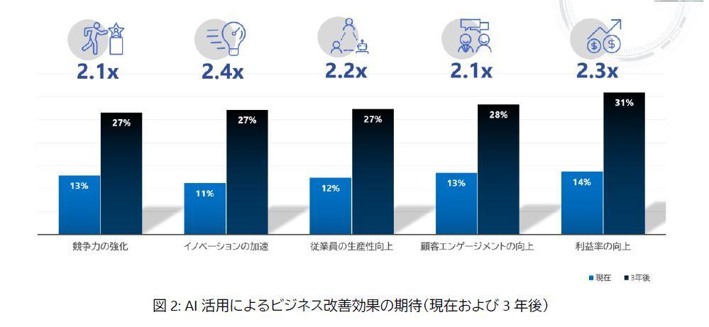 AI活用によるビジネス改善効果の期待(現在および3年後)