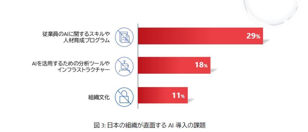 日本の組織が直面するAI導入の課題